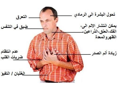 صورة اعراض امراض القلب , اصابة القلب بمرض