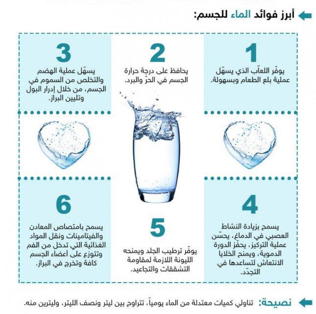 صورة فوائد الماء , العديد من استخدمات الماء