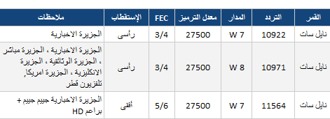 تردد قناة الجزيرة تردد قناة الجزيرة مباشر على النايل سات وسهيل سات وهوت بيرد 2020