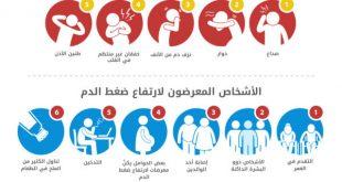 صوره اعراض ارتفاع ضغط الدم , اسباب ارتفاع الضغط عند مرضى السكر
