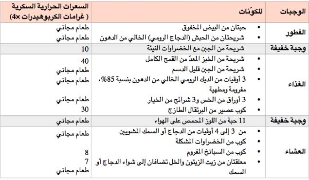 صوره رجيم الكرش , انظمة غذائيه لتنحيف الكرش