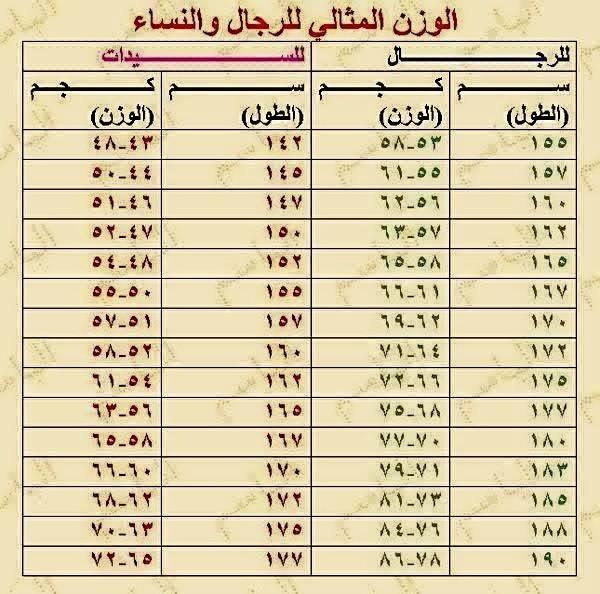 صورة حساب الوزن المثالي , تعرف علي الوزن الذي يتناسب مع سنك وطولك