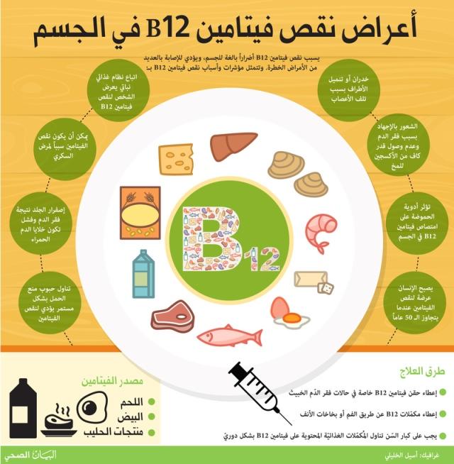 صورة اعراض نقص فيتامين ب ١٢ , اسباب نقصه واعراضه وعلاجه