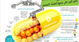 صوره فيتامين د , اهمية وفوائد فيتامين د ومصادر الحصول عليه