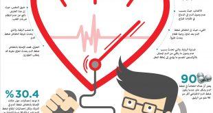 صورة اسباب انخفاض ضغط الدم , ما هو مرض انخفاض الدم