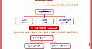 صور كيفية تعلم اللغة الفرنسية , طرق سهله لتعلم اللغة الفرنسية
