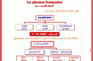 صورة كيفية تعلم اللغة الفرنسية , طرق سهله لتعلم اللغة الفرنسية