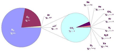 صوره مكونات الهواء , ماهو مكونات الهواء