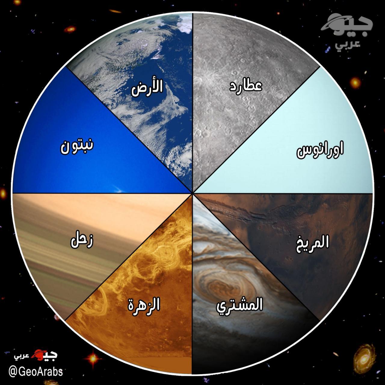صورة ما هي المجموعة الشمسية , المجموعة الشمسية بالترتيب