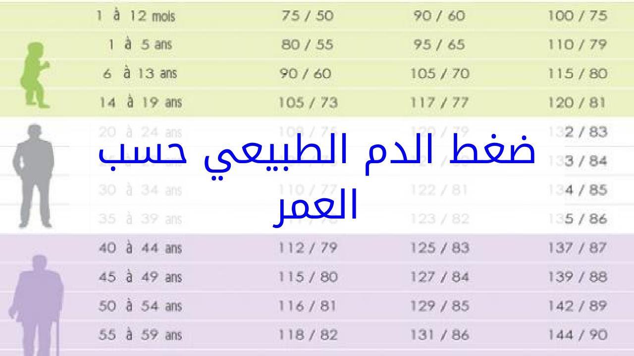 عش شلل تناقض كم يكون ضغط الدم طبيعي Dsvdedommel Com